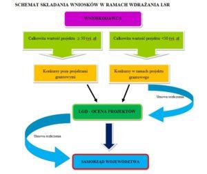 schemat składania wniosków